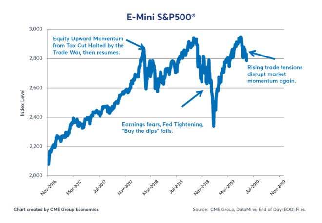 Figure 5: E-Mini S&P 500