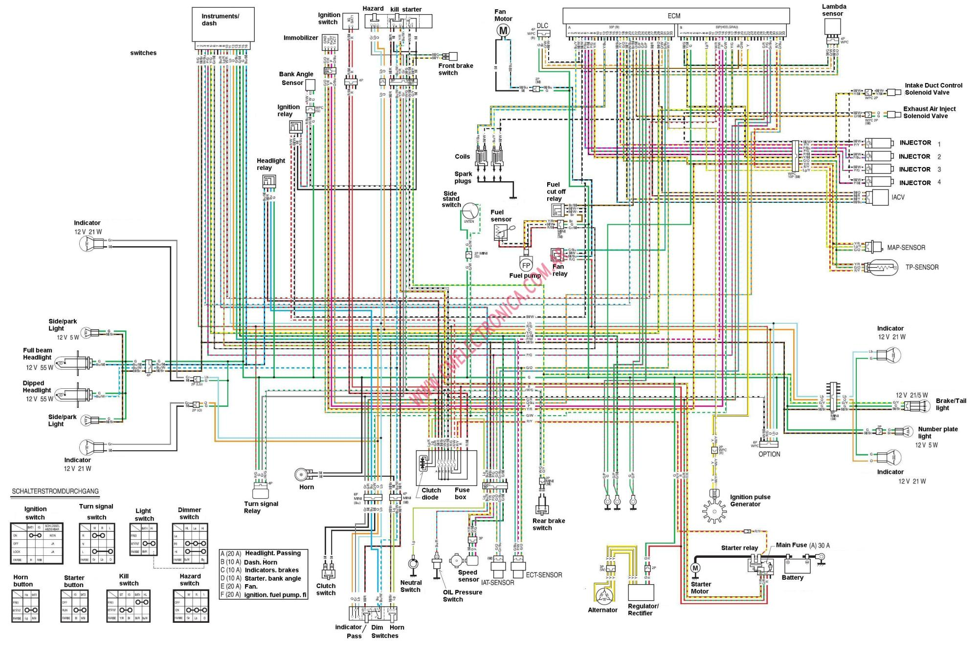 hight resolution of honda hornet wiring diagram 2004 honda 599 specs 2004 honda horror