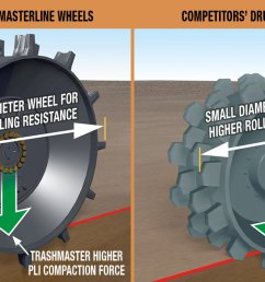 competitors have to rotate the cleats 90 degrees to allow space for raker bars to fit in between which results in gaps across the width of the wheel  [ 1300 x 689 Pixel ]