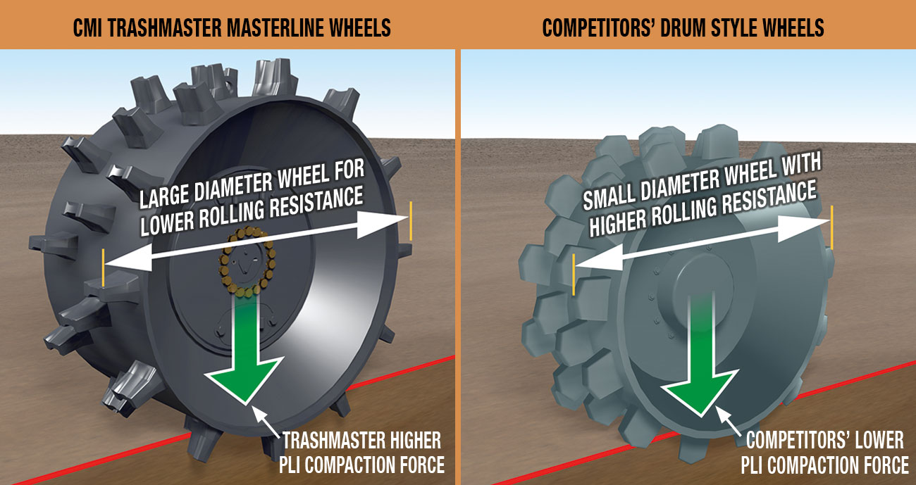 hight resolution of competitors have to rotate the cleats 90 degrees to allow space for raker bars to fit in between which results in gaps across the width of the wheel