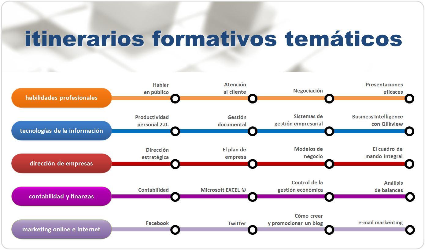formato de itinerario de actividades