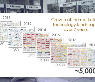Growth-of-marketing-technology-landscape-over-7-years-blog-header-cmo4hire.jpg
