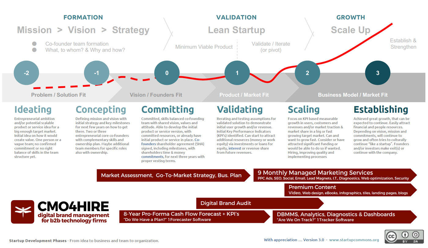 "CMO4Hire Services & Software applied to Startup Commons ""Startup Development Phases"" Framework"