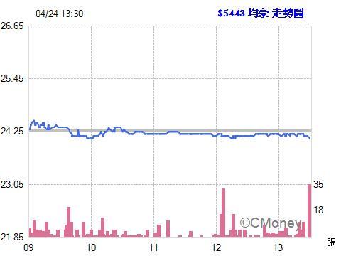 均豪(5443) - 股票即時報價 -追訊