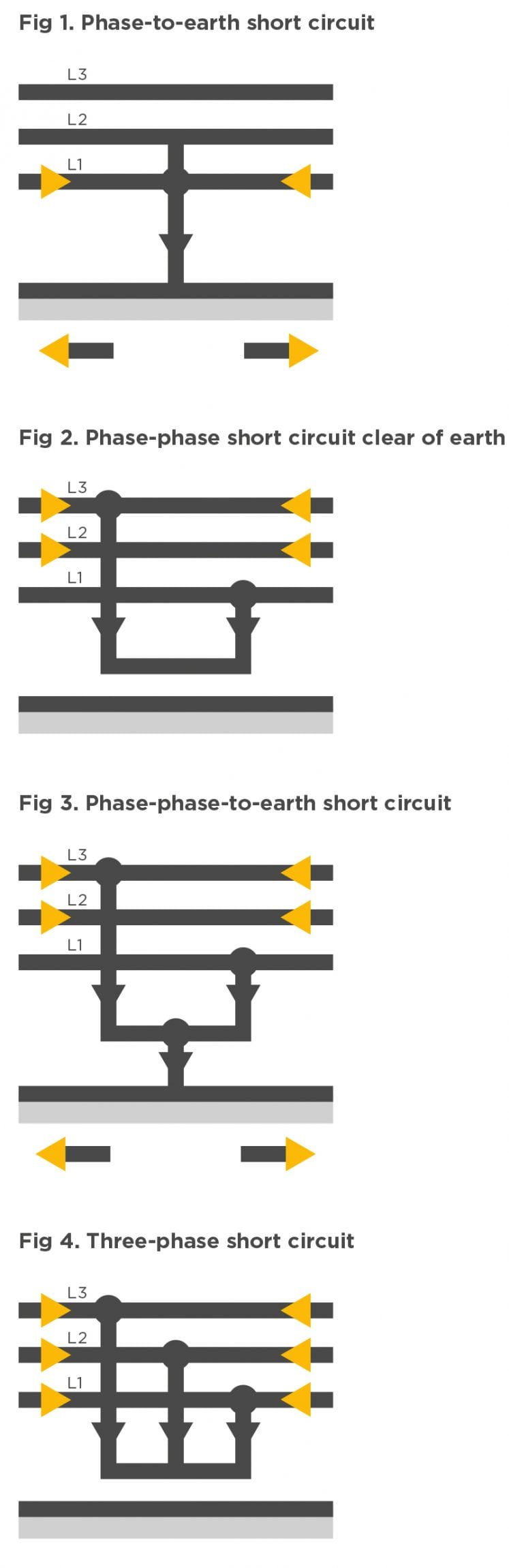 3 types of faults diagram house bubble short circuit cable cleats cmp products limited glands