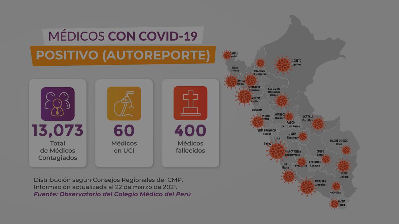 MÁS DE 400 MÉDICOS PERDIERON LA VIDA LUCHANDO CONTRA EL COVID-19