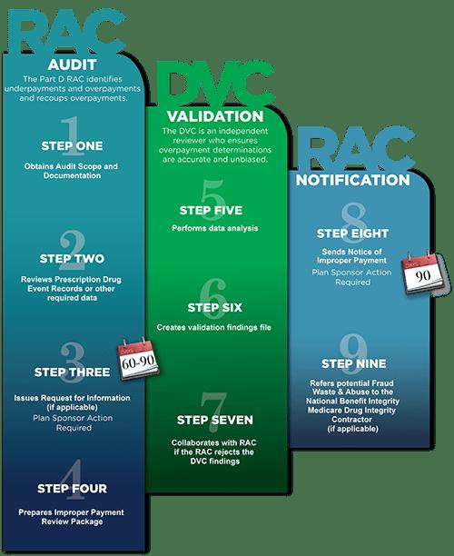 Part D RAC Audit Process  Centers for Medicare  Medicaid Services