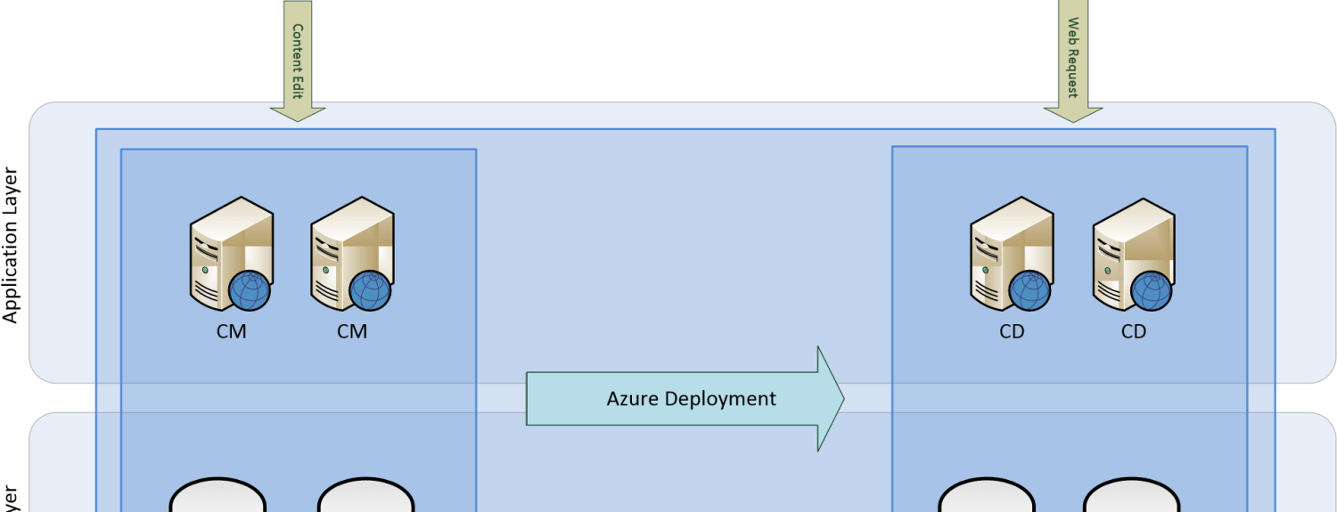 Sitecore Azure Recommended PaaS Configuration