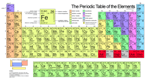 Which of the first 20 elements in the periodic table are metal and which are nonmetals? | Socratic