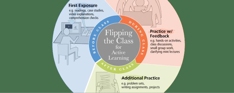 Flipped classroom methodology diagram