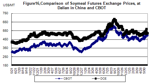 DCE vs. CBOT Soybean Futures Prices - Analysis and Viewpoints of China Agriculture - CnAgri-China Agriculture Consultant
