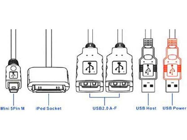 4 Port (2 Type A Female, 1 Mini 5 Pin & 1 iPod) USB 2.0