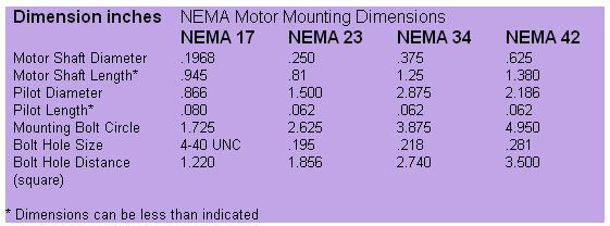 Nema stepper motor size chart for Nema motor frame dimensions