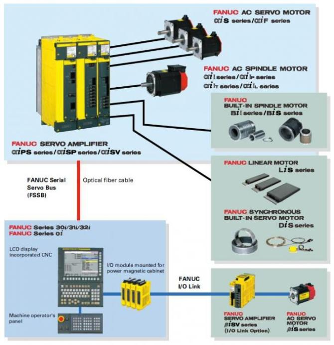 fanuc cable wiring diagrams  denso wiper motor wiring