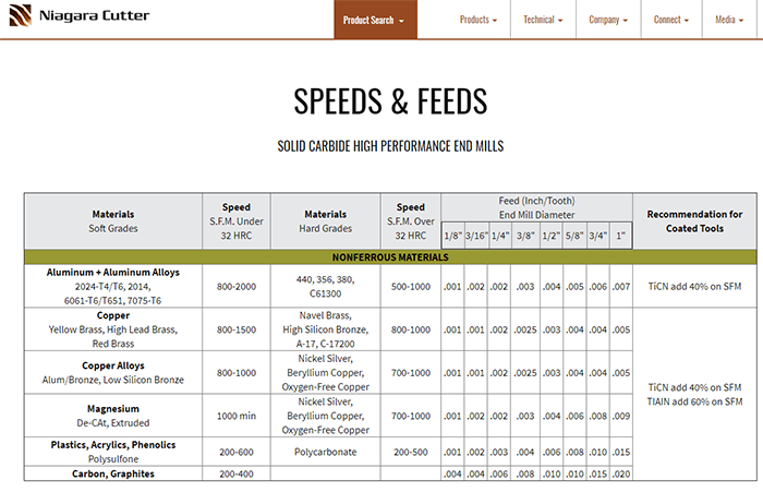 End Mill Speed And Feed Chart - Arenda-stroy