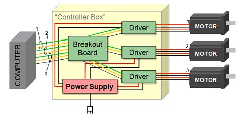 cnc router wiring diagram tj headlight breakout boards what are they