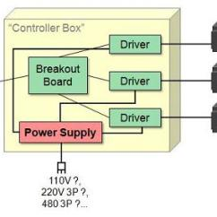What Is Computer Explain With Block Diagram Mass Airflow Digital Receiver Circuit Ecu The Cnc Controller Components Breackdown