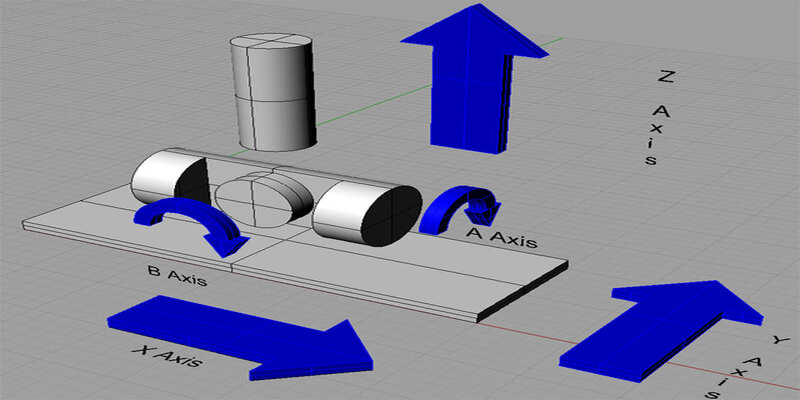 Each of the 4 axes on a 4 axis CNC machine, with the A-axis allowing the part to be turned and milled