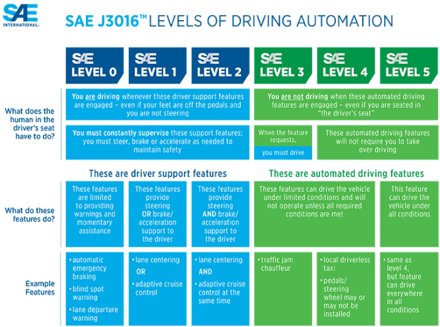 SAE levels of driving automation
