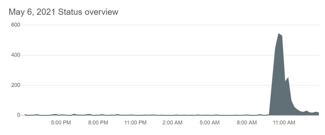 starlink-may-6-outage
