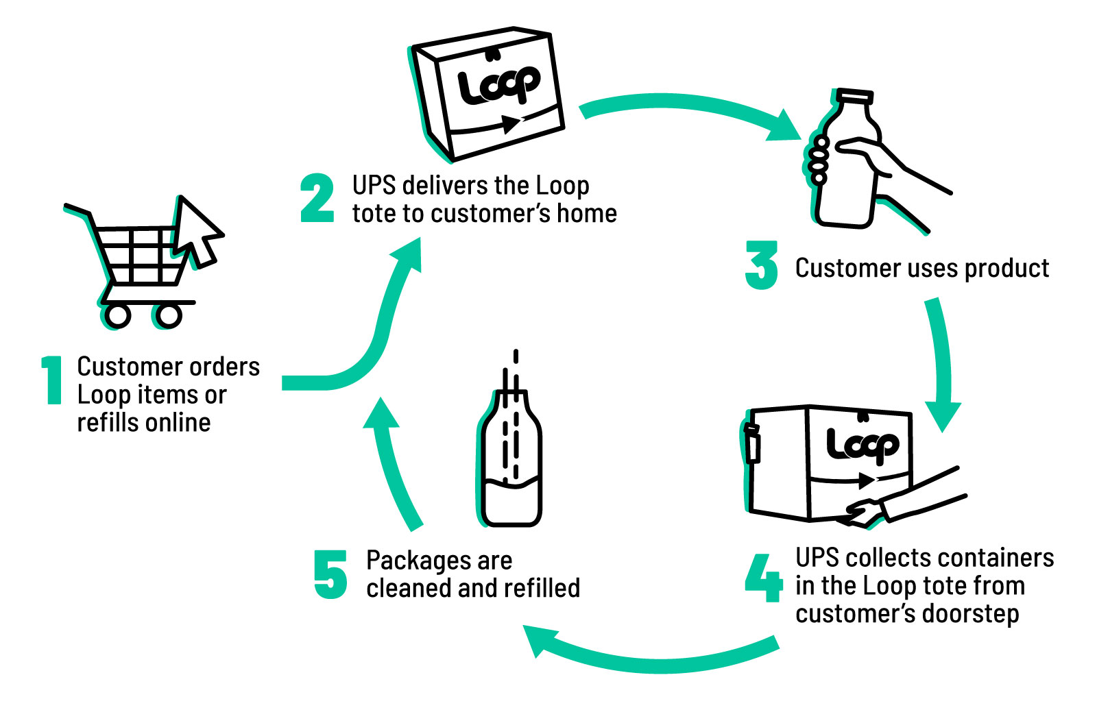 hight resolution of loop flow chart