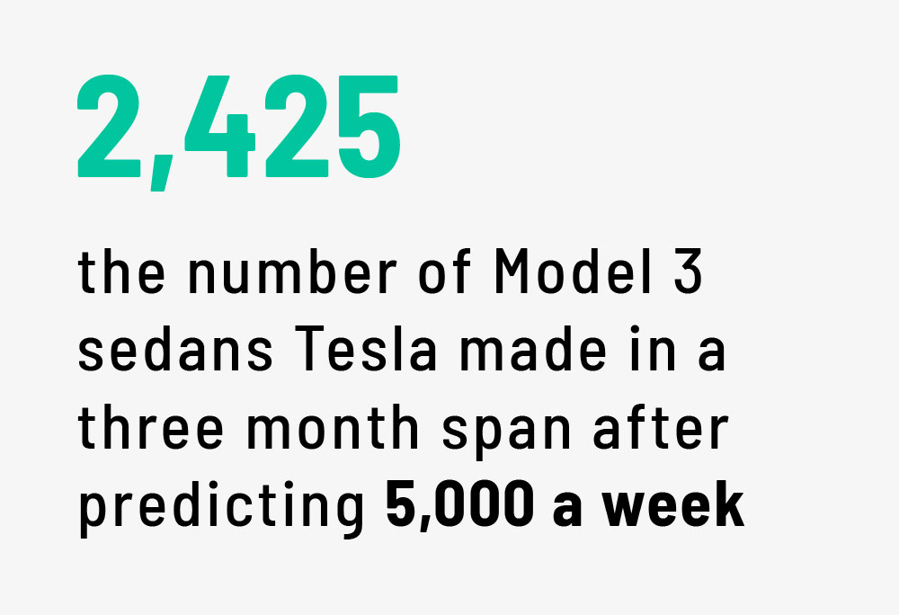 Tesla's history: From The Roadster to SEC problems
