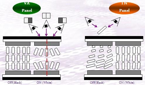 AMVA技術顯示器全解析-光電顯示-電子元件技術網