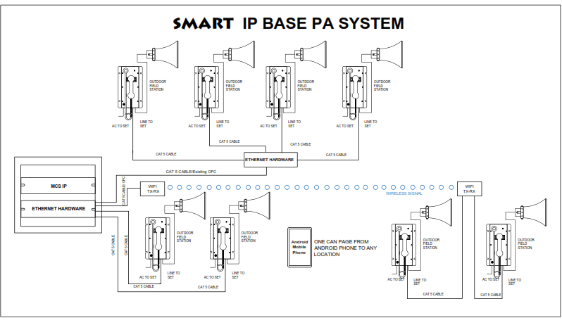Cnwcom Smart Industrial Pa System Model Mcs Ip