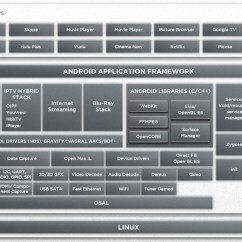 Bluetooth Application Stack Diagram Example Of Data Flow In System Analysis And Design Marvell Armada 1500 Google Tv Reference