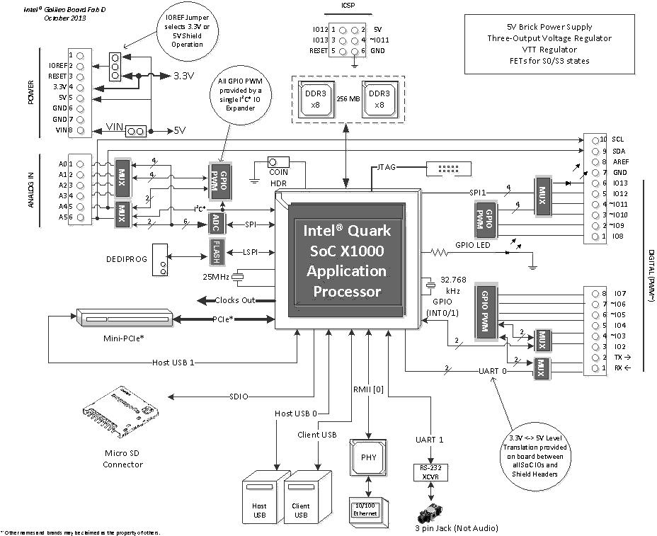 block diagram linux
