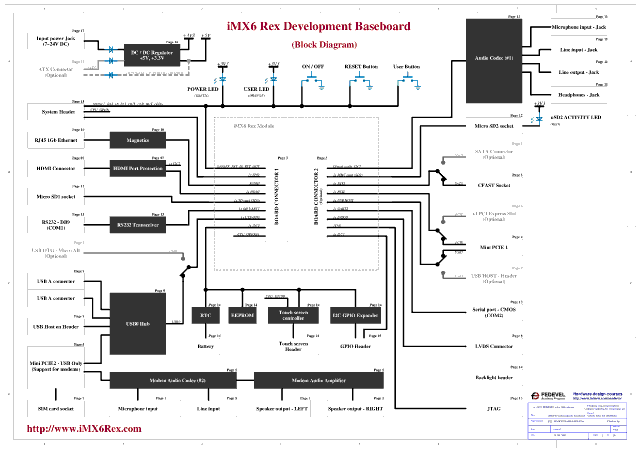block diagram of sim card 1998 vw golf radio wiring imx6 rex open source hardware som and baseboard designed to teach schematic pcb layout design