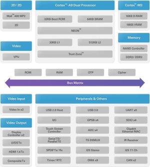 Telechips TCC893x Dual Core ARM Cortex A9  Cortex M3 SoCs: TCC8930, TCC8933, TCC8935