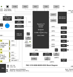 raspberry pi model b block diagram wiring librarypinball sbc block diagram click to enlarge  [ 2338 x 1652 Pixel ]