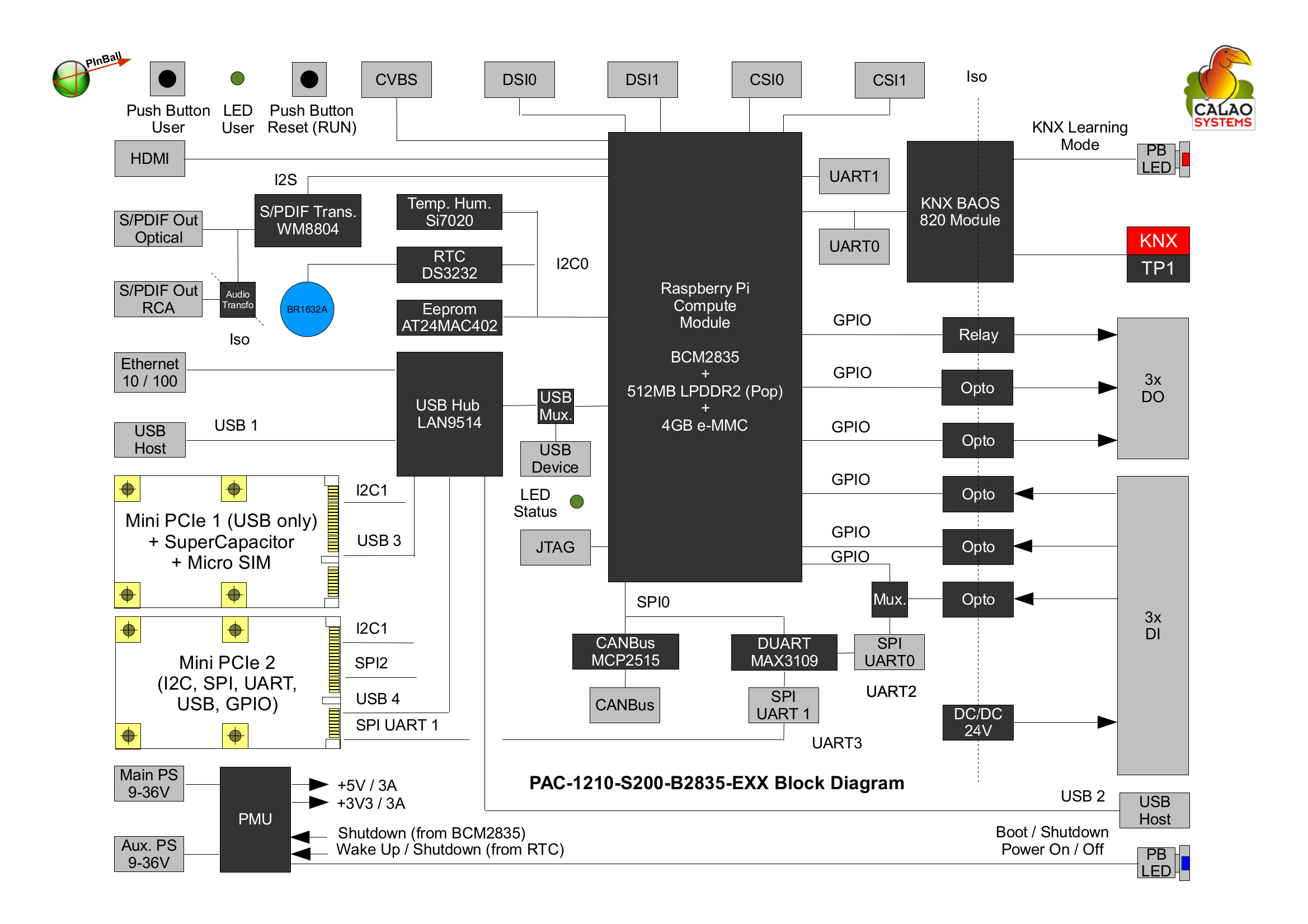 raspberry pi 3 model b wiring diagram hopkins 20100 calao systems introduces pinball industrial board based on