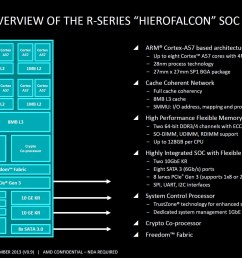 amd r series hierofalcon soc block diagram click to  [ 2255 x 1267 Pixel ]