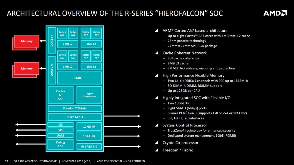 medium resolution of amd r series hierofalcon soc block diagram click to