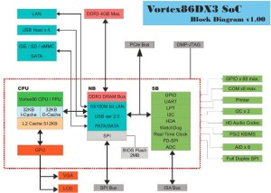 Vortex86DX3 is a New x86 SoC for Embedded Systems