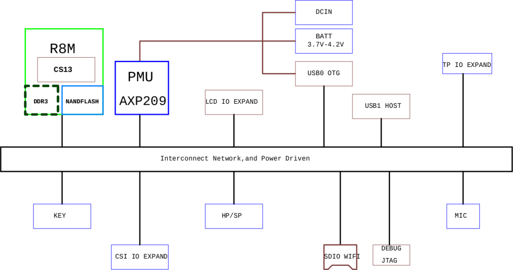 medium resolution of chip computer block diagram as shown in the schematics click to enlarge
