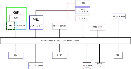 small resolution of chip computer block diagram as shown in the schematics click to enlarge