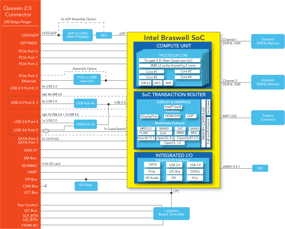 The Connection Diagram Doesnt Show How To Connect An Sd Mmc Card