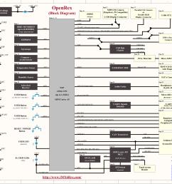 openrex block diagram click to enlarge  [ 3343 x 2356 Pixel ]