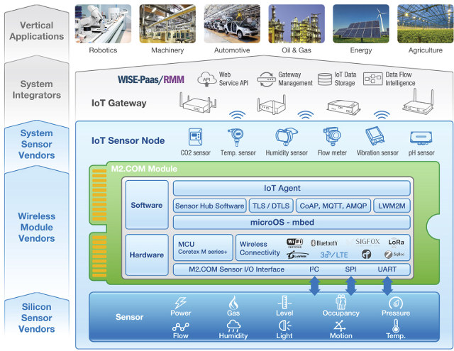 Internet Of Things Diagrams M2 Com Is A Standard For Iot Sensors Based On M 2 Form Factor
