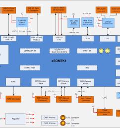 e con systems propus nvidia tegra k1 development board features 3 tegra 4 block diagram  [ 1961 x 1366 Pixel ]