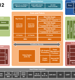 click to enlarge amlogic s912 processor specifications click to enlarge block diagram of 64 bit  [ 1674 x 1296 Pixel ]