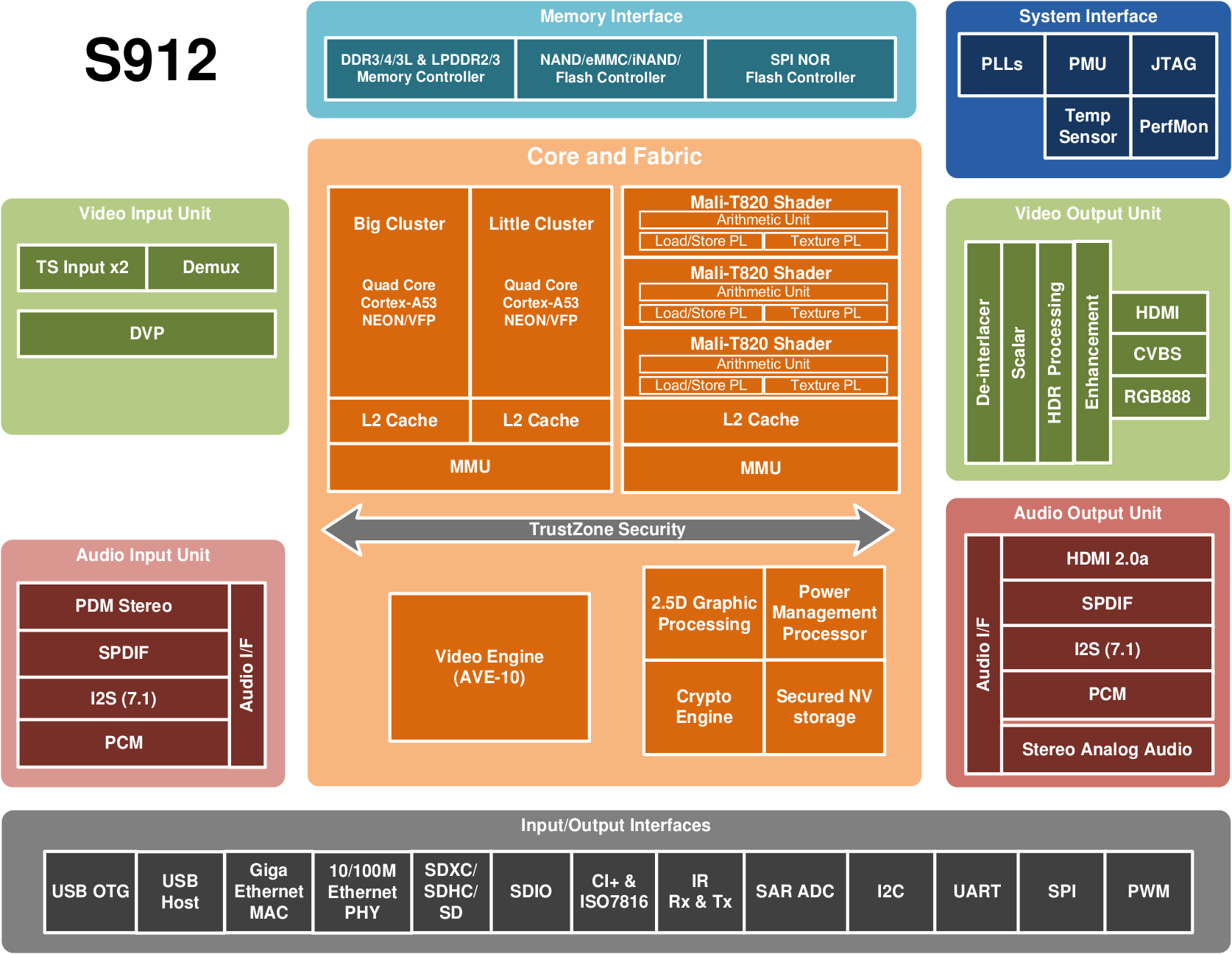 hight resolution of click to enlarge amlogic s912 processor specifications click to enlarge block diagram of 64 bit