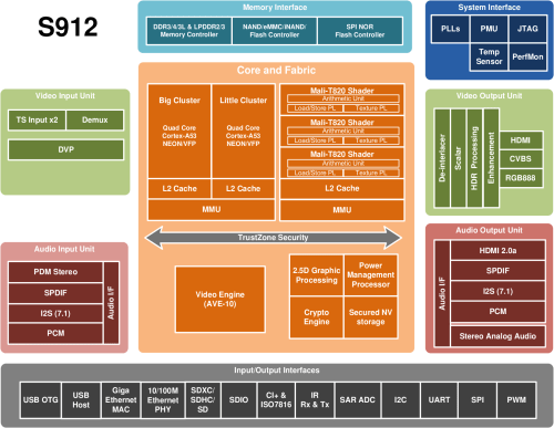 small resolution of click to enlarge amlogic s912 processor specifications click to enlarge block diagram of 64 bit