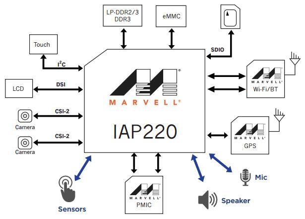 Marvell IAP220