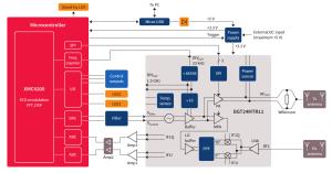 Infineon Showcases the Radar Board used in Google's
