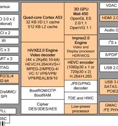 hi3798m v200 block diagram click to enlarge [ 2001 x 1200 Pixel ]