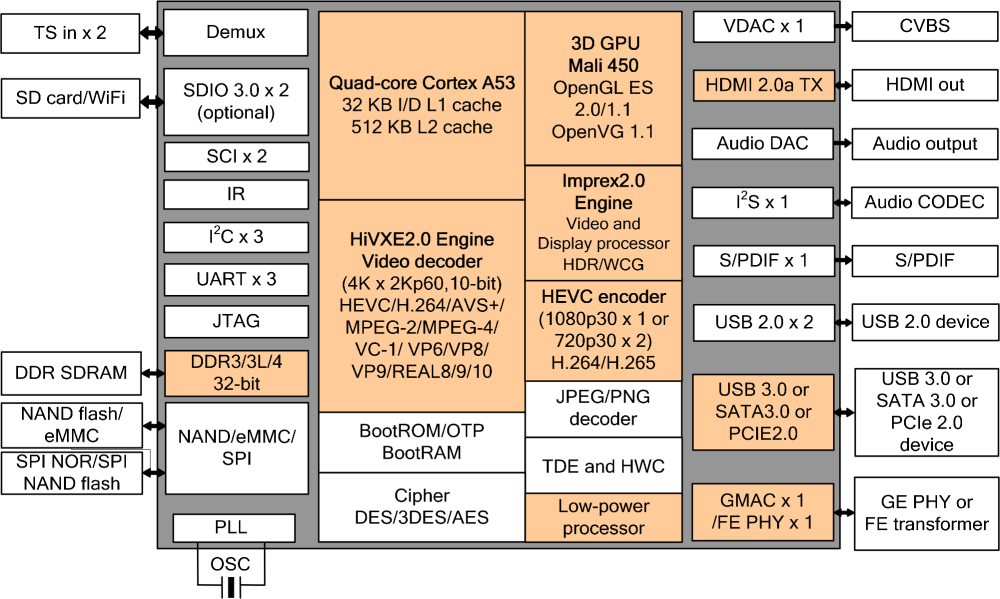 medium resolution of hi3798m v200 block diagram click to enlarge